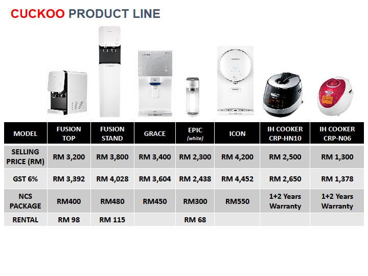 cuckoo product-line